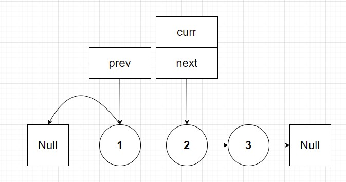 Linked list with curr and prev pointer shifted at end of first loop.
