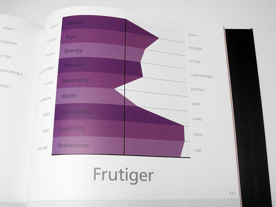 Survey results of Frutiger