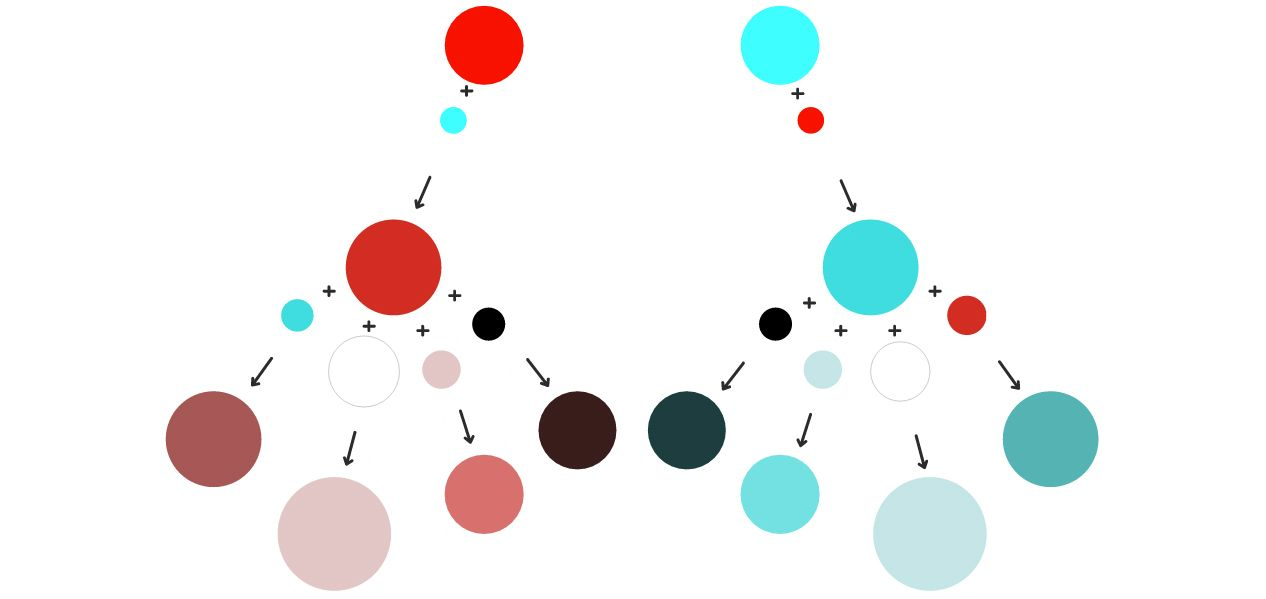 Natalya's color theory decision tree