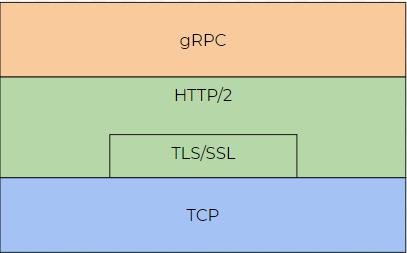 Nework protocol stack