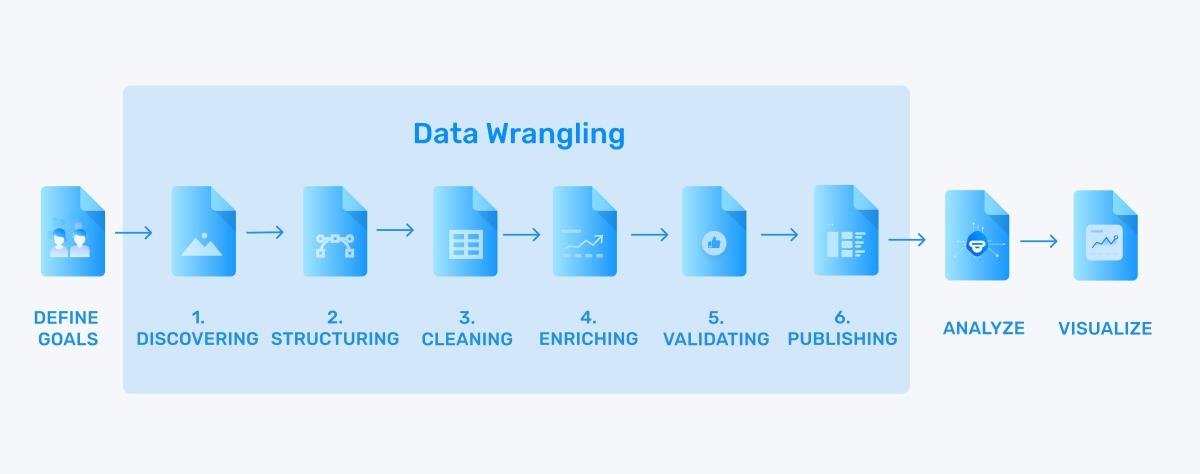 data wrangling steps
