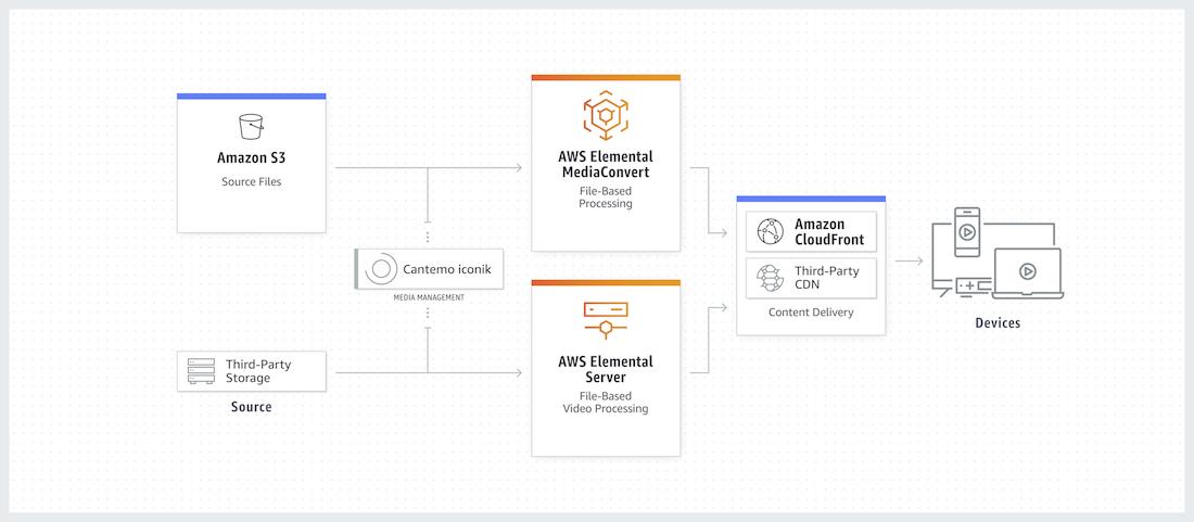 AWS Elemental and iconik workflow