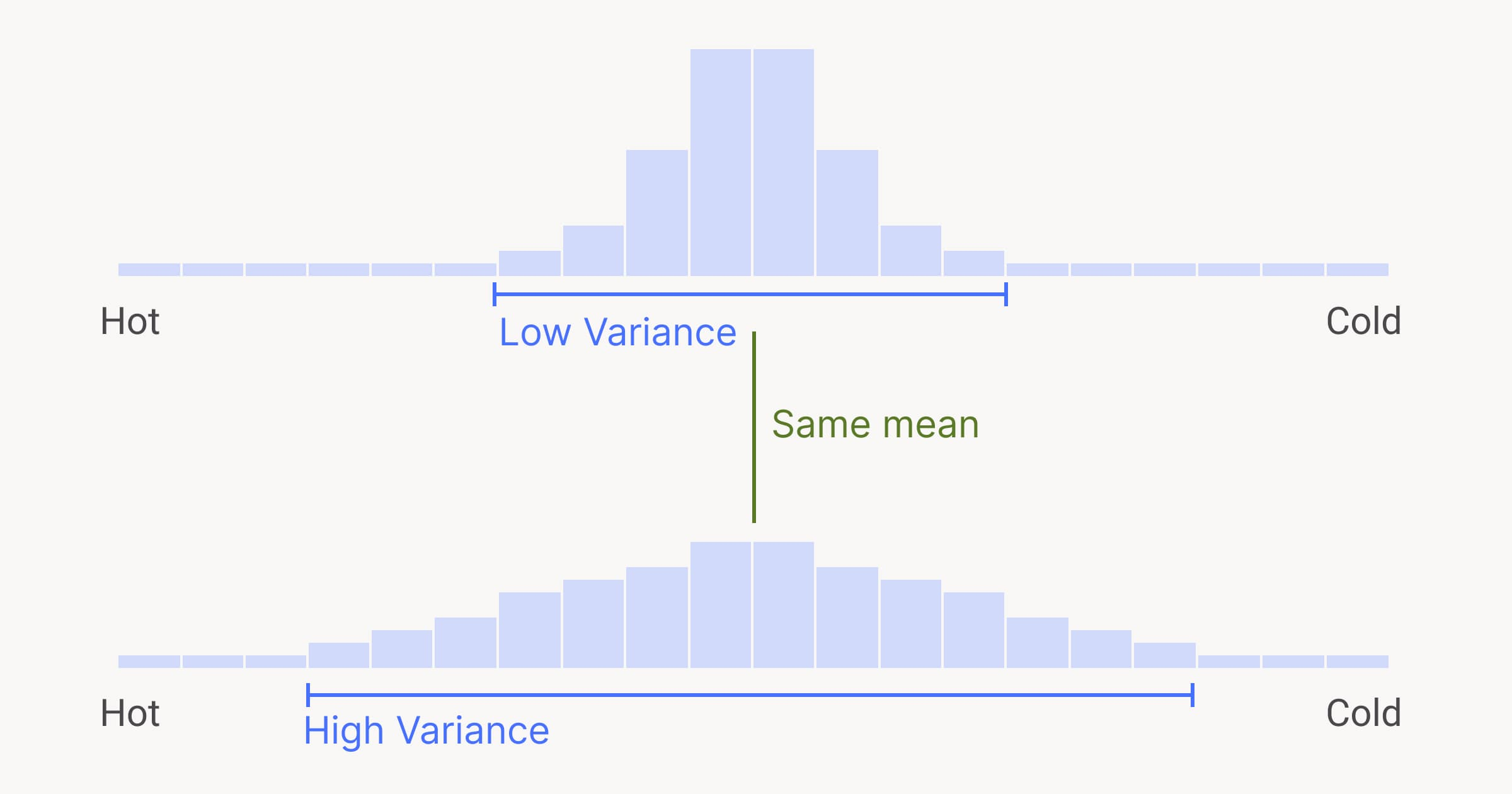 An example of the high variance and low variance with the same mean