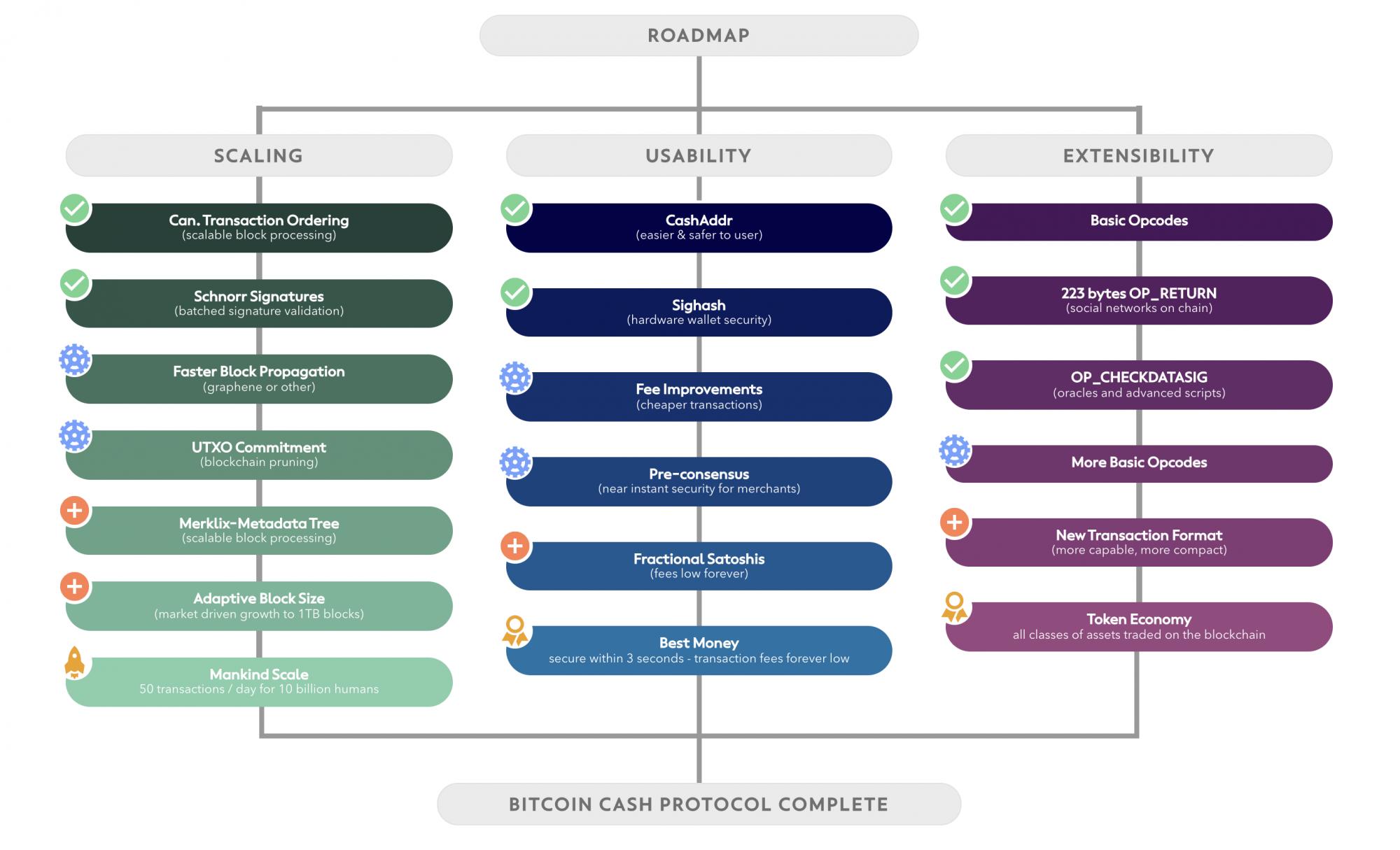 the early Bitcoin Cash roadmap
