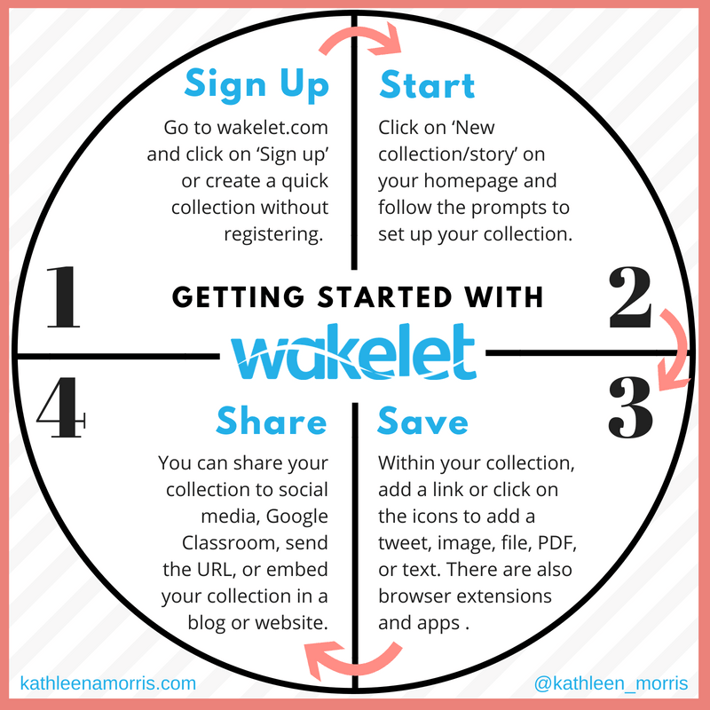 4 Steps Getting Started With Wakelets