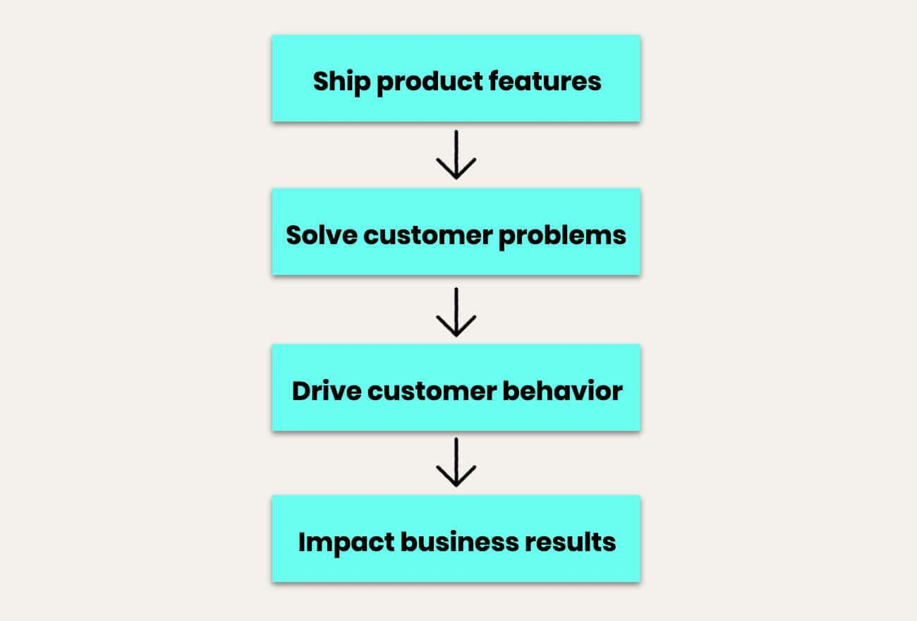 For better products, start with a problem statement