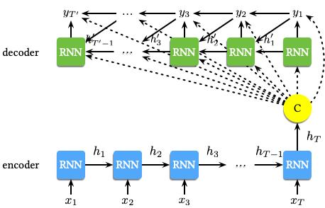 RNN-Encoder-Decoder