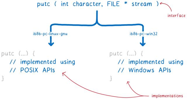 左: POSIX API を使った実装。 右: Windows API を使った実装。