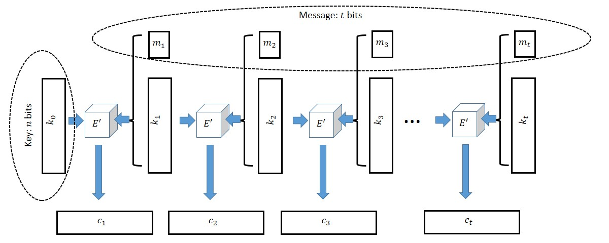 21.1: Constructing a cipher with t bit long messages from one with n+1 long messages