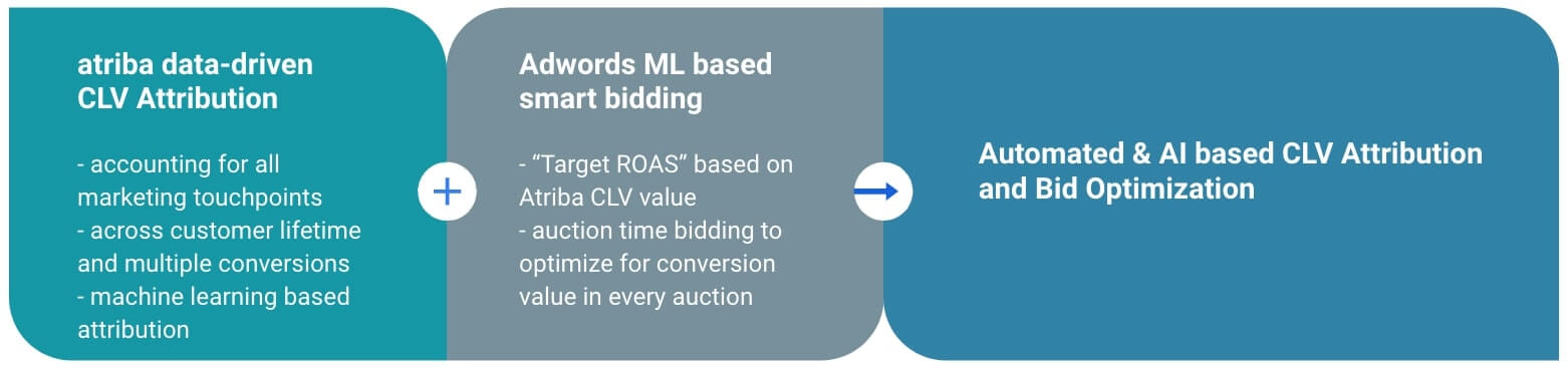 Adtriba CLV Attribution & Adwords Smart Bidding