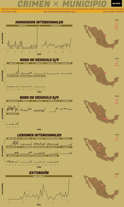 Infográfica del Crimen en México - Feb 2015