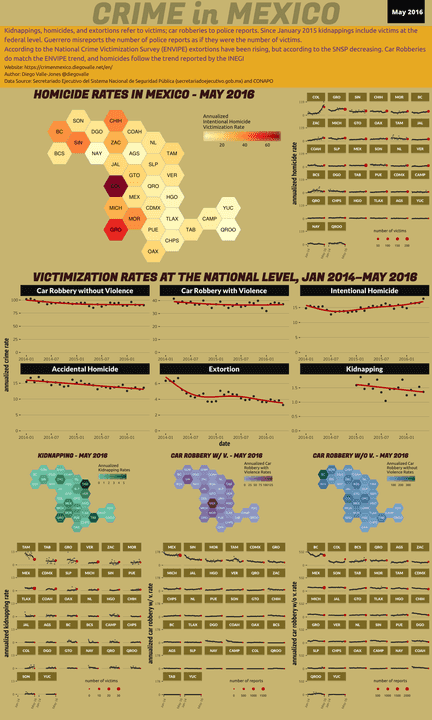 May 2016 Infographic of Crime in Mexico
