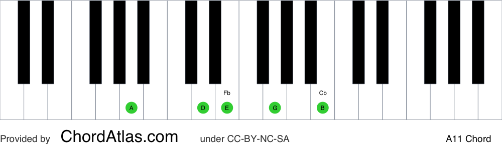 Piano chord chart for the A eleventh chord (A11). The notes A, E, G, B and D are highlighted.
