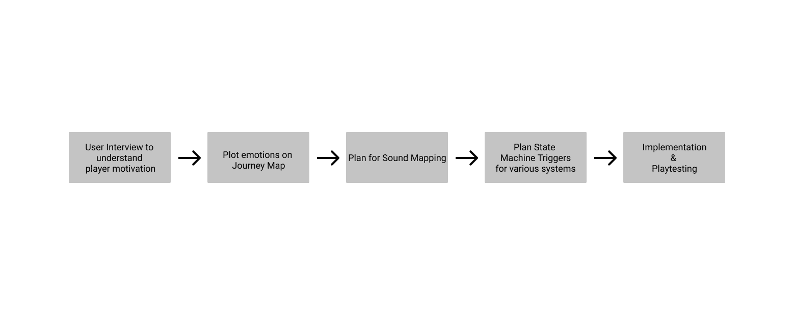 Sound Experience Design Process