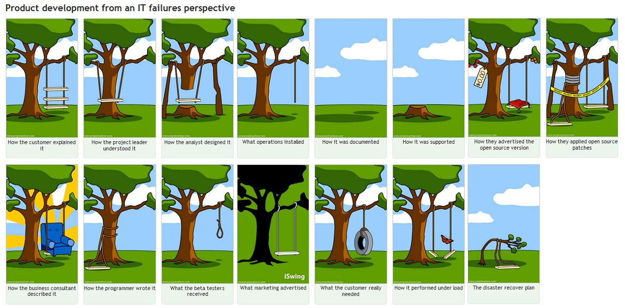 Product developement from IT failures perspective