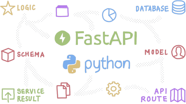 Implementing FastAPI Services – Abstraction and Separation of Concerns