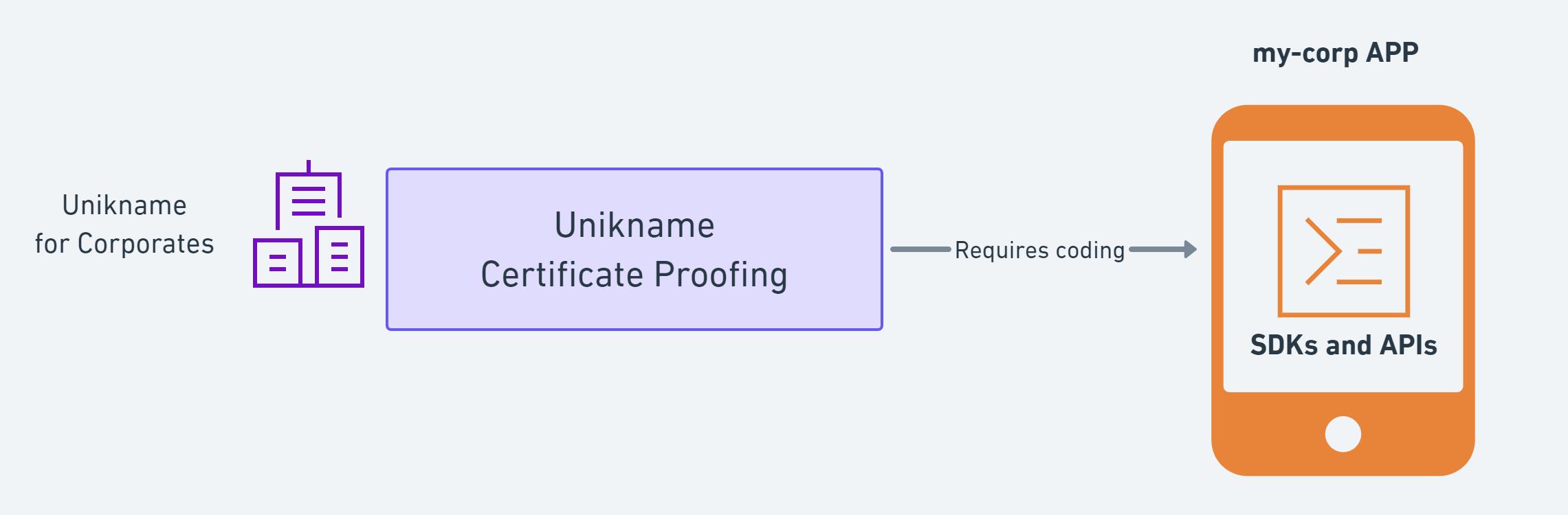 unikname_certificate_proofing