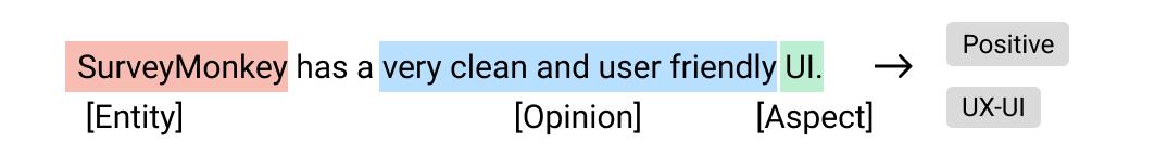 SurveyMonkey Example