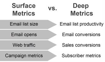 Surface Metrics vs Deep Metrics
