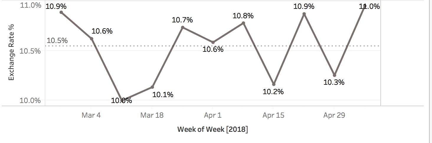 """""""Exchange Rate by Week"""""""