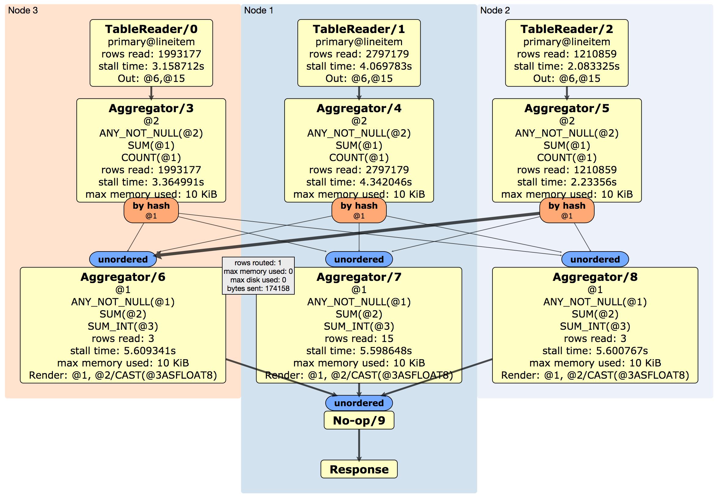EXPLAIN ANALYZE (DISTSQL)