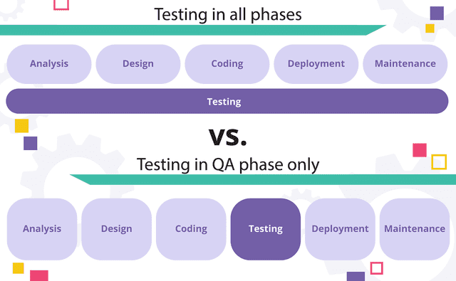 Testing should be done in all development phases versus only in QA