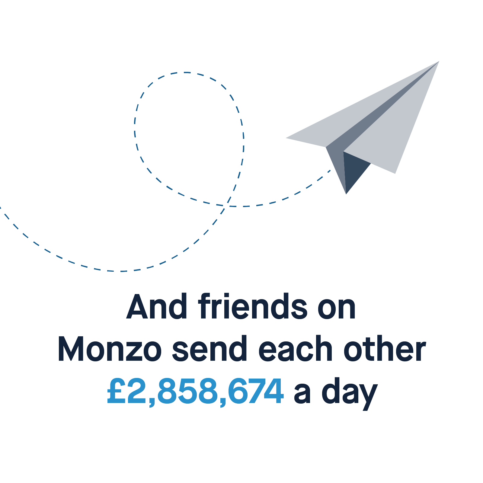 And friends on Monzo send each other £2,858,674 a day