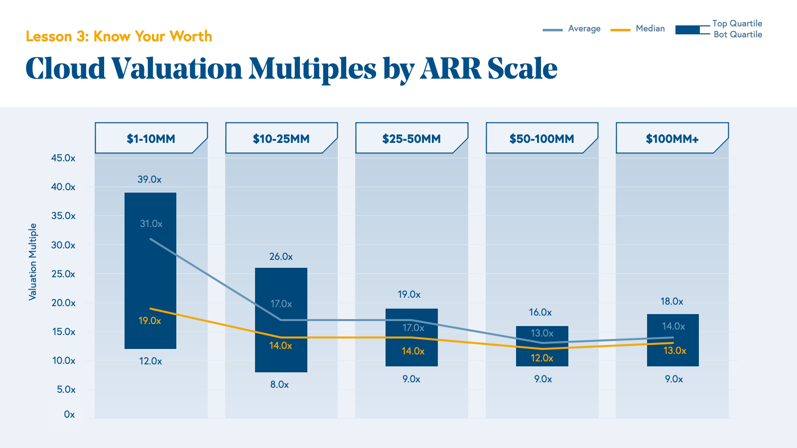 Cloud Valuation Multiples by ARR Scale Chart