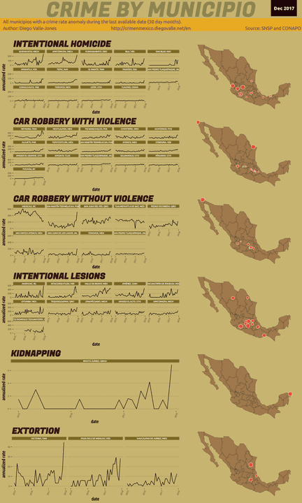 Dec 2017 Infographic of Crime in Mexico