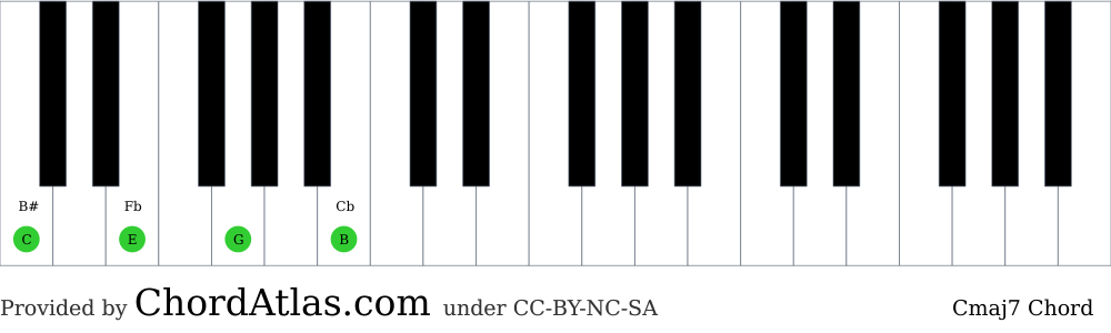 Piano chord chart for the C major seventh chord (Cmaj7). The notes C, E, G and B are highlighted.