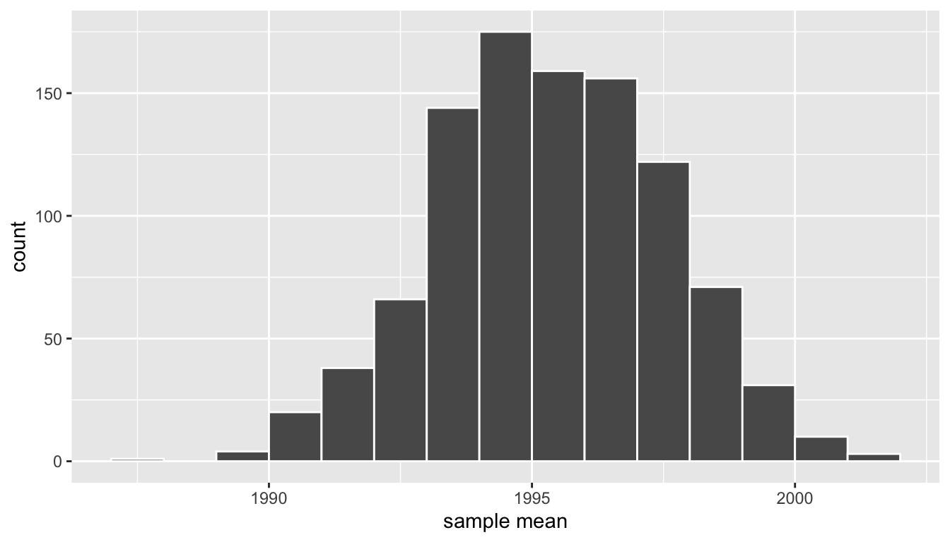 Bootstrap resampling distribution based on 1000 resamples.