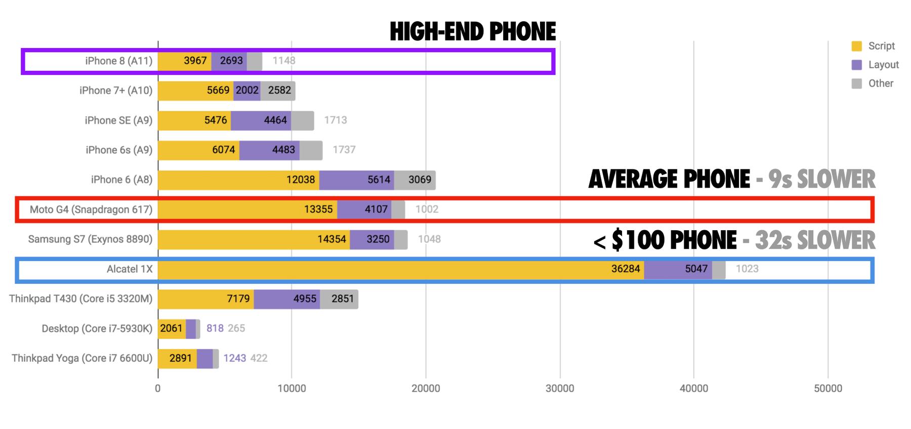 comparaison de chargement sur différent mobiles en fonction de leur performance