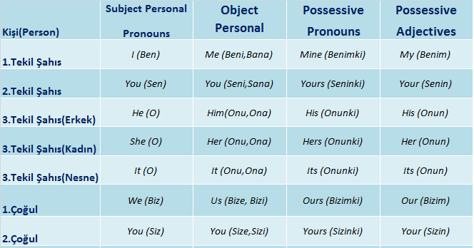 Personal pronouns, name and nationality (zamirler, isim ve uyruk)