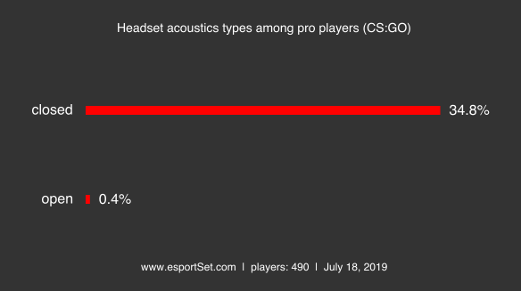 Headset headset acoustics types among pro players cs go png