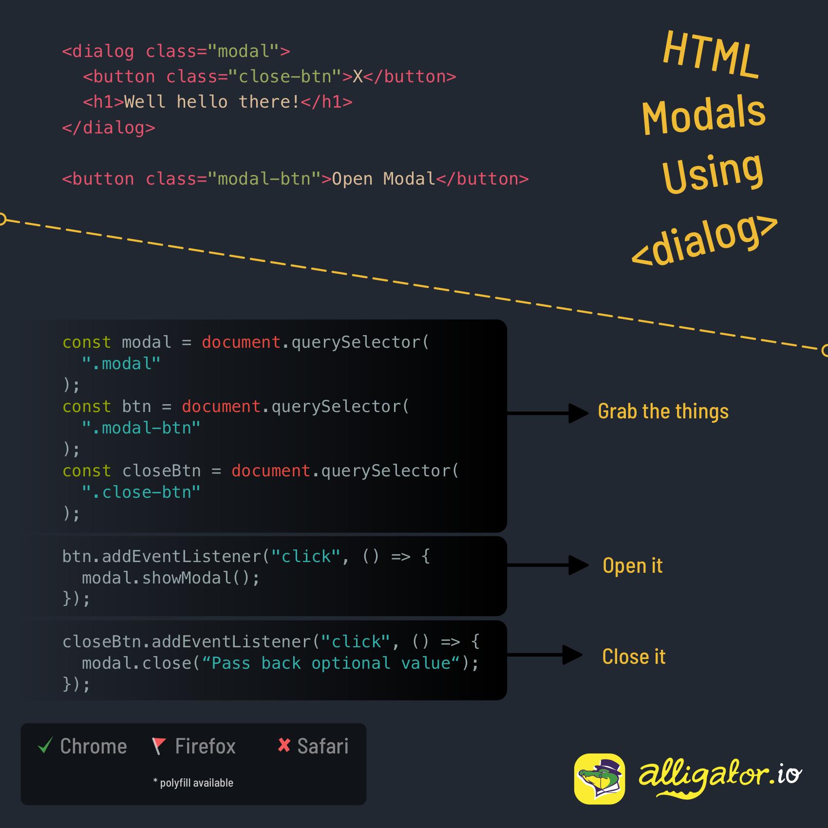 HTML dialog element cheat sheet