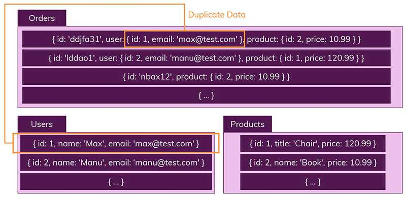 Collections and documents in collections are unrelated. Data is duplicated if needed in multiple collections.