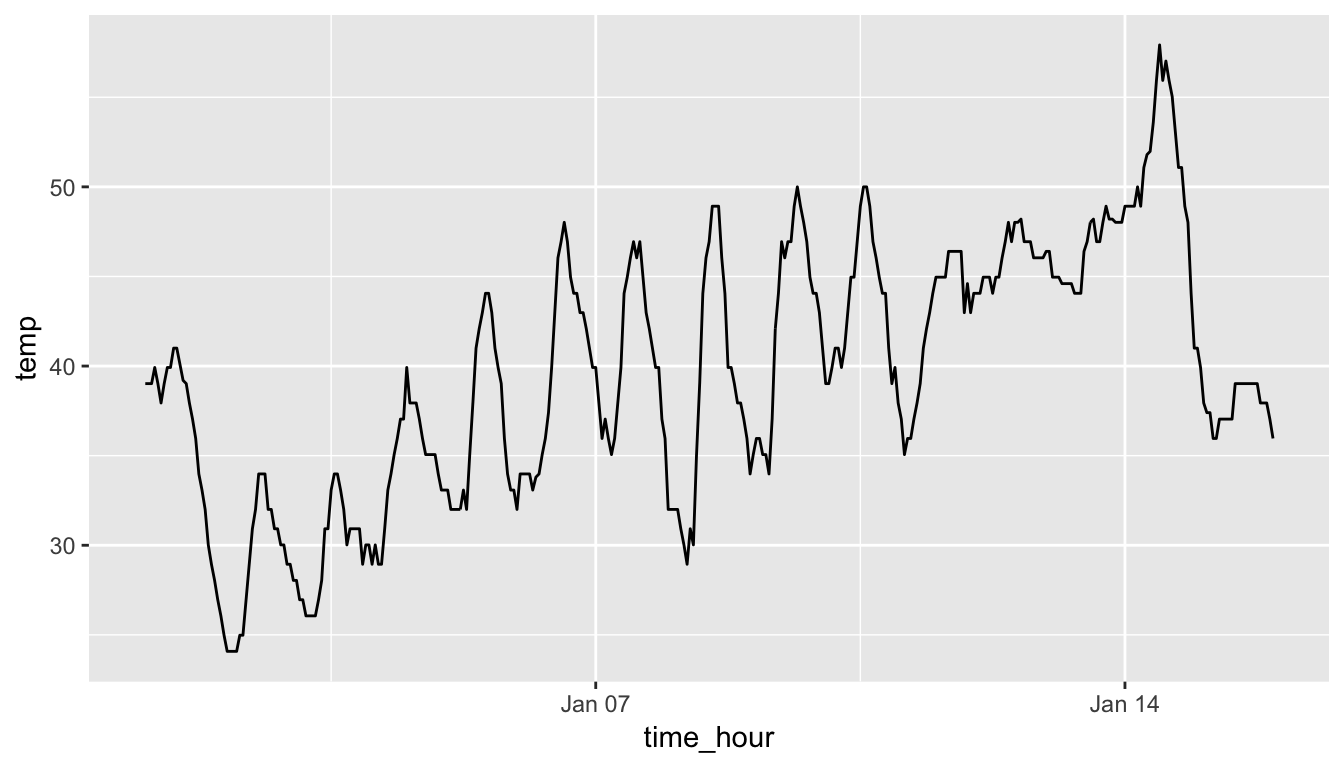Hourly Temperature in Newark for January 1-15, 2013