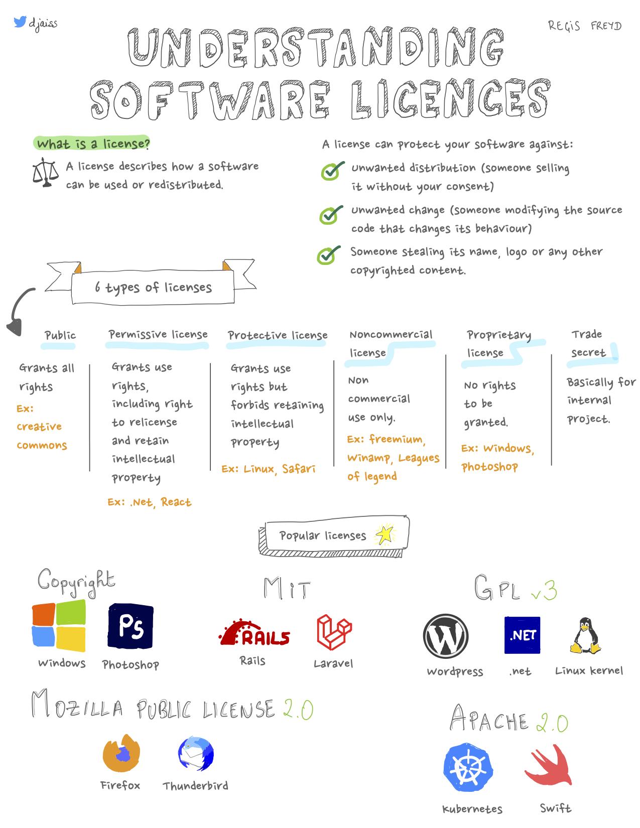 understanding software licences part 1