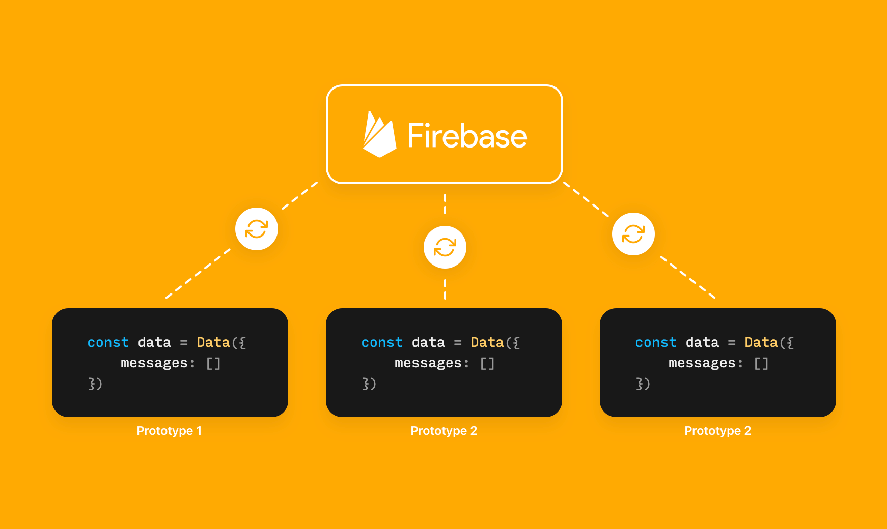 How Firebase works in the chat prototype