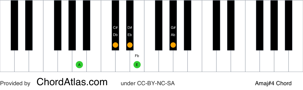 Piano chord chart for the A major seventh sharp eleventh chord (Amaj#4). The notes A, C#, E, G# and D# are highlighted.