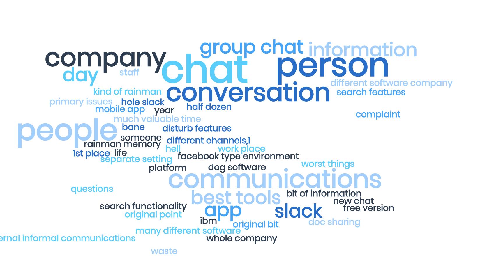a Tag cloud for survey responses about Slack