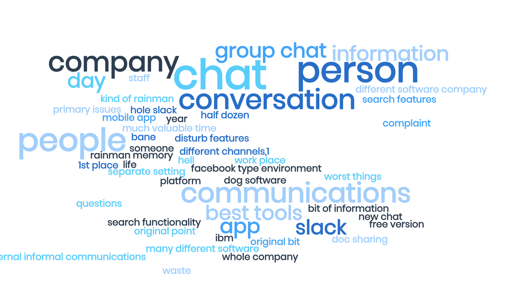 a Tag cloud for survey responses about Slack