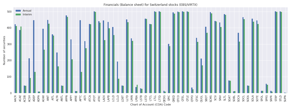 Switzerland Reuters financials balance sheet