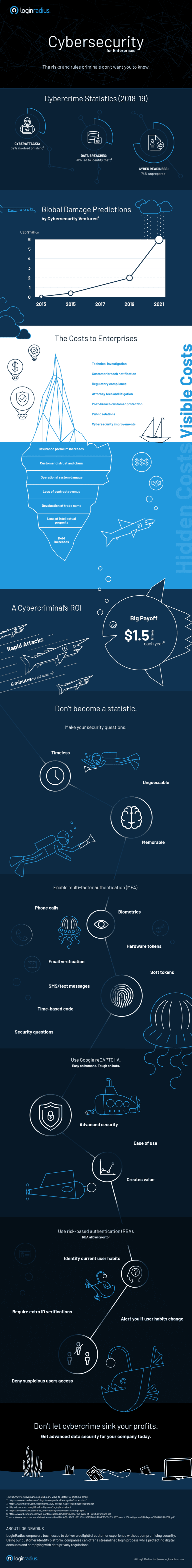 Cybersecurity-Best-Practices-for-Enterprises-Infographic