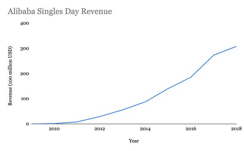 Alibaba Singles' Day Revenues 2010-2018, graph