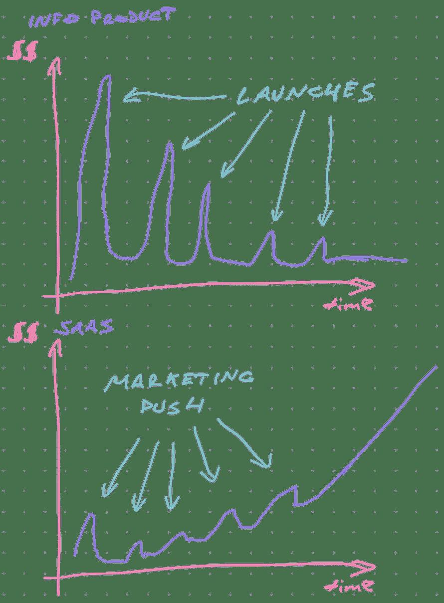 SaaS vs Info product