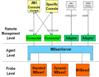 Instrumenting a Java Web Application with JMX