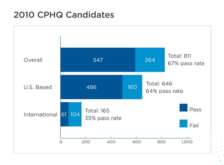 CPHQ exam pass rates in 2010