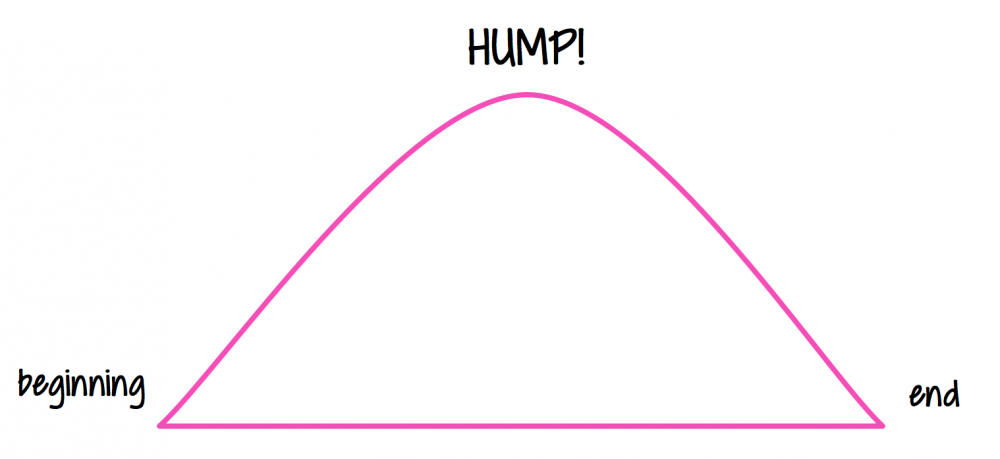 hump day curve graphic