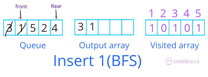 BFS traversal insert 1